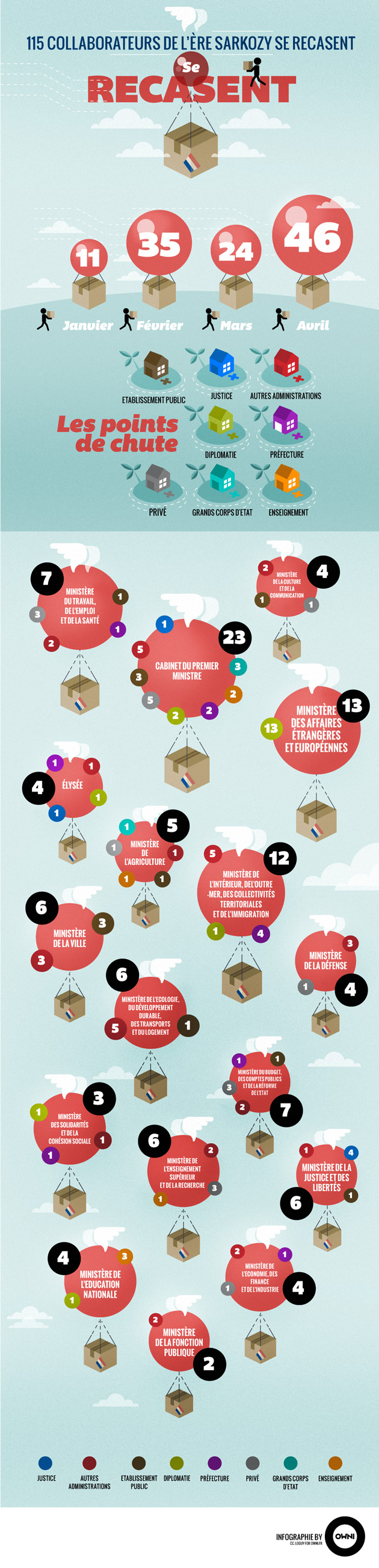 owni-infographie-cc-Loguy-collaborateurs-se-recasent-small-630px